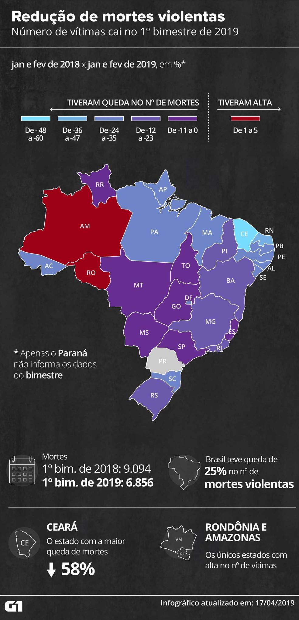 Brasil registra redução no número de mortes violentas no 1º bimestre — Foto: Rodrigo Sanches/G1