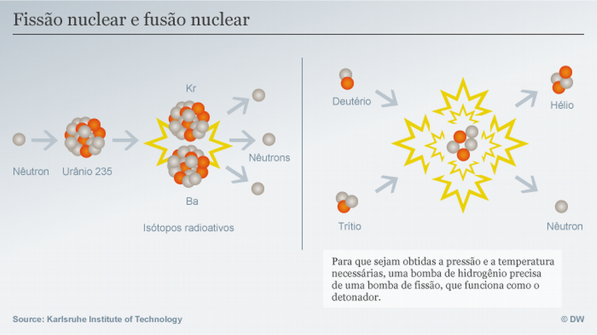 Qual a diferença entre bomba de hidrogênio e bomba atômica?