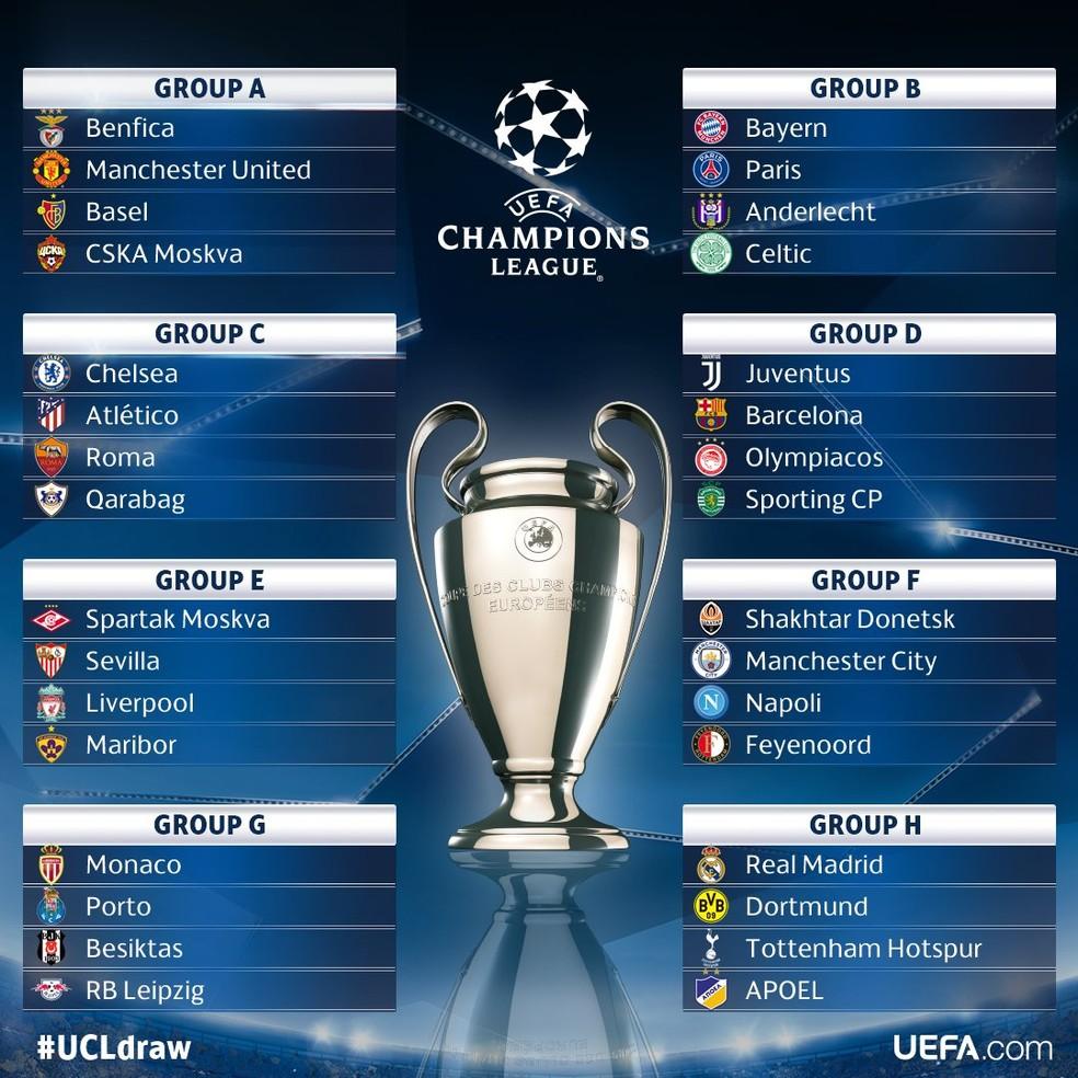 Grupos da Liga dos Campeões estão definidos pela Uefa (Foto: Uefa.com)