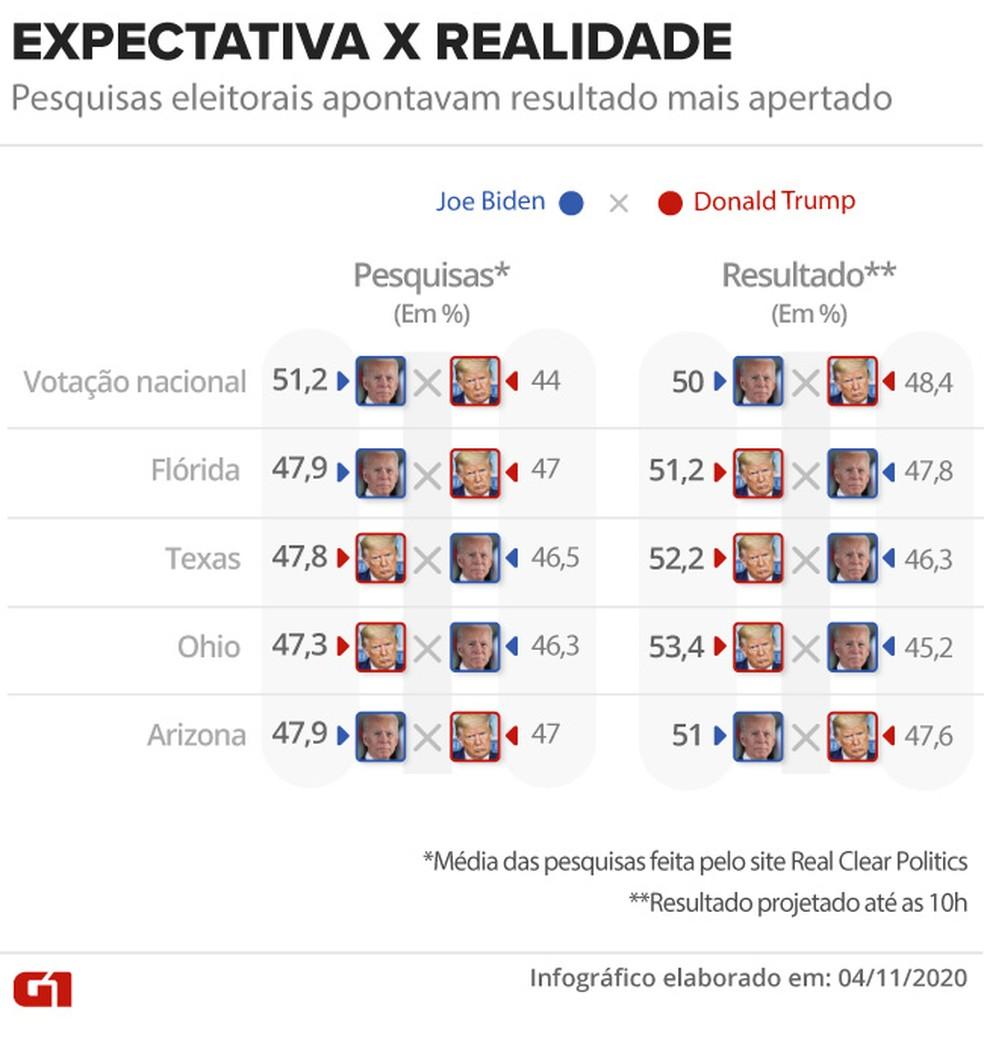 Expectativa x realidade das pesquisas eleitorais das eleições nos EUA — Foto: Aparecido Gonçalves/G1