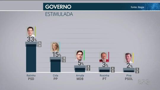 Pesquisa Ibope para o Senado no Paraná: Requião, 40%; Richa; 30%; Arns, 17%