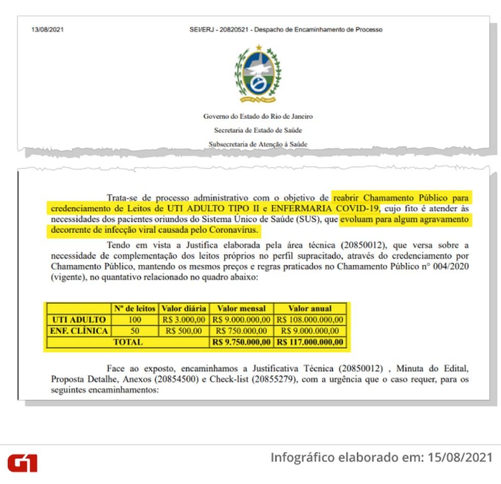 Ofício da Secretaria Estadual de Saúde abre processo para abertura de leitos de Covid — Foto: Reprodução