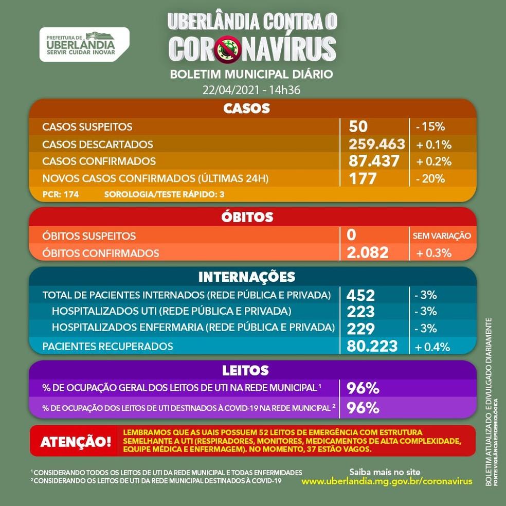 Boletim da Covid-19 em Uberlândia em 22/04/2021 — Foto: Prefeitura de Uberlândia/Divulgação