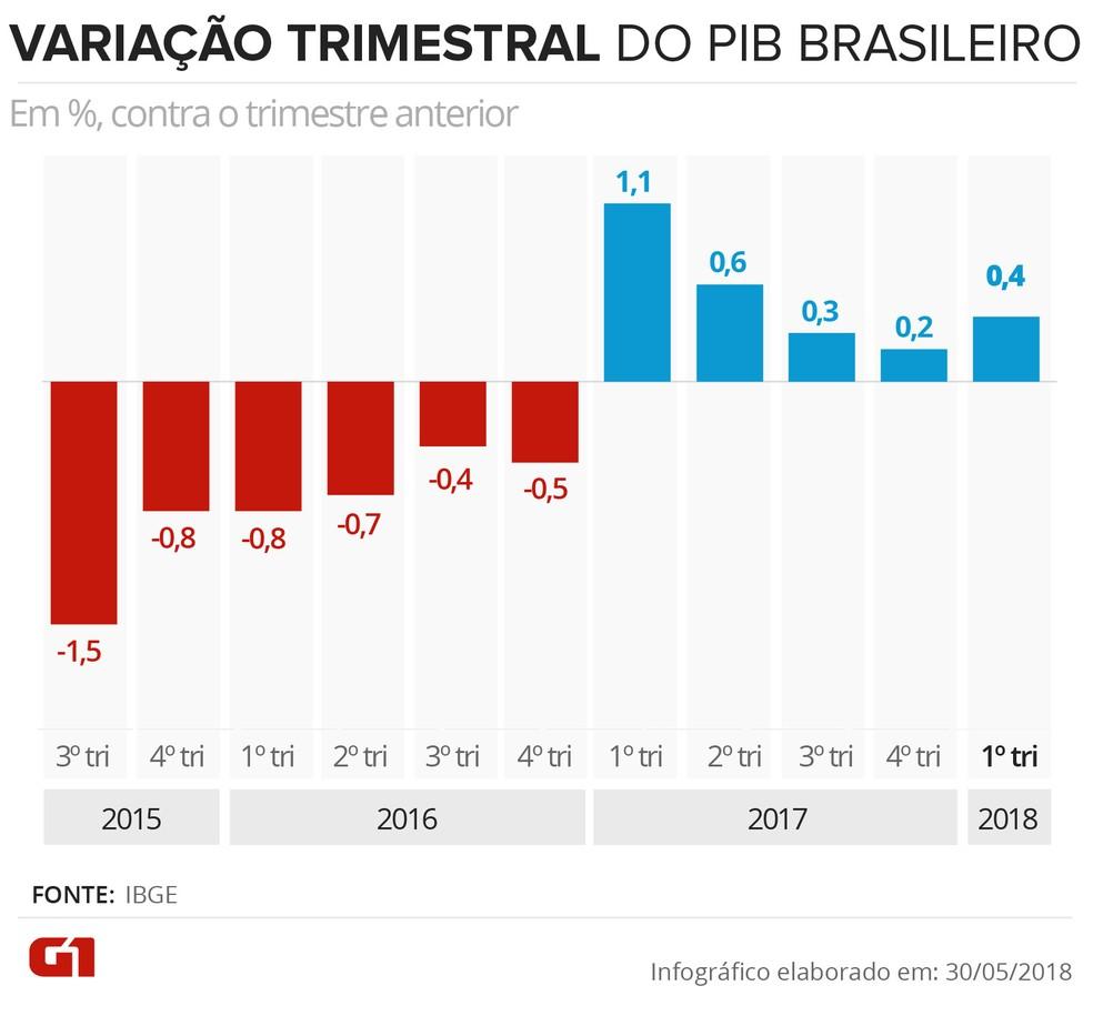 Variação trimestral do PIB brasileiro (Foto: Karina Almeida/G1)