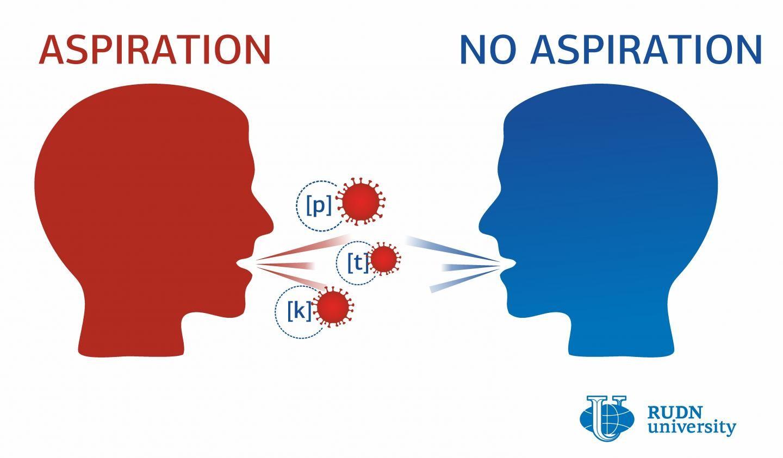 Vocalização de consoantes aspiradas pode disseminar Covid-19, diz estudo (Foto: RUDN)