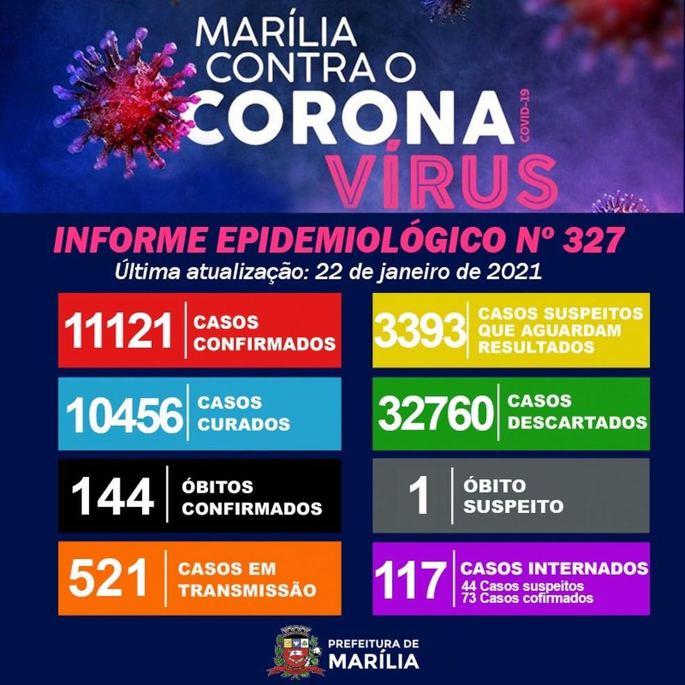 Prefeitura de Marília registra mais duas mortes por Covid — Foto: Prefeitura de Marília/Divulgação