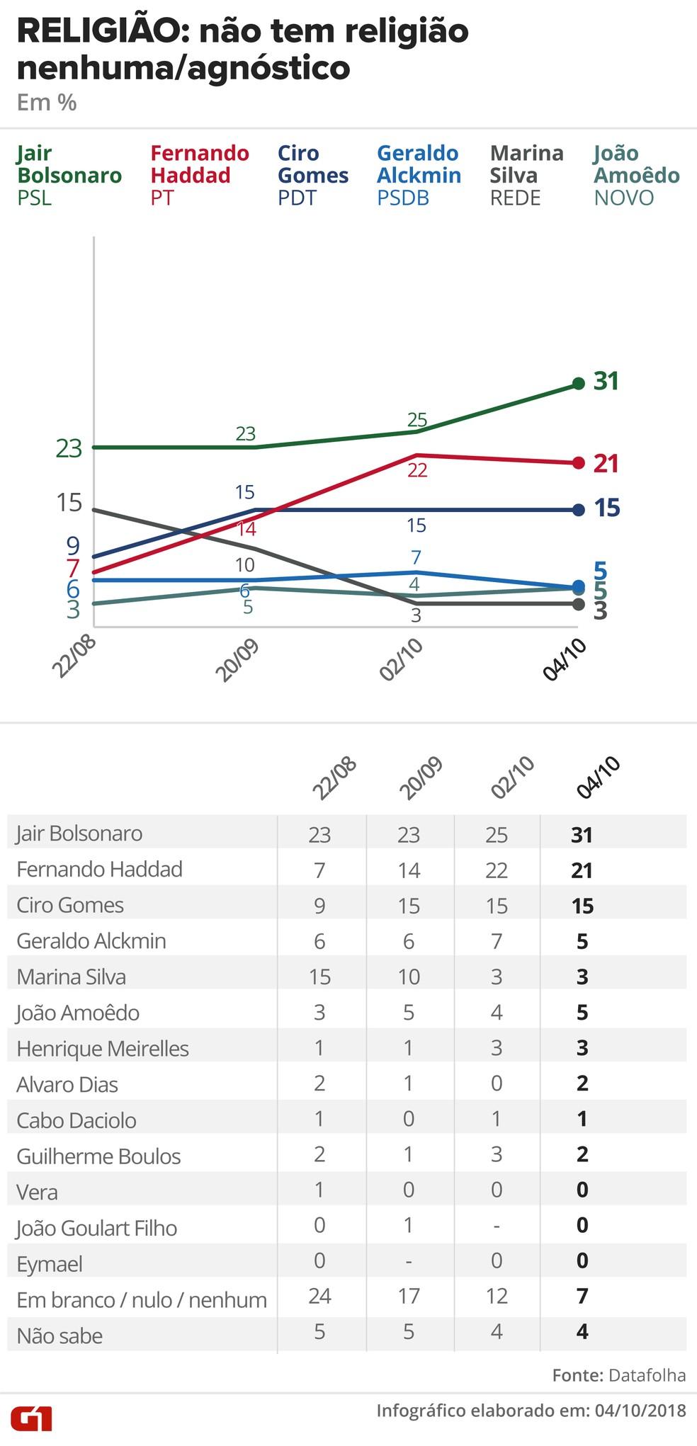 Pesquisa Datafolha - 4 de outubro - intenção de voto por segmentos - religião: não tem — Foto: Arte/G1