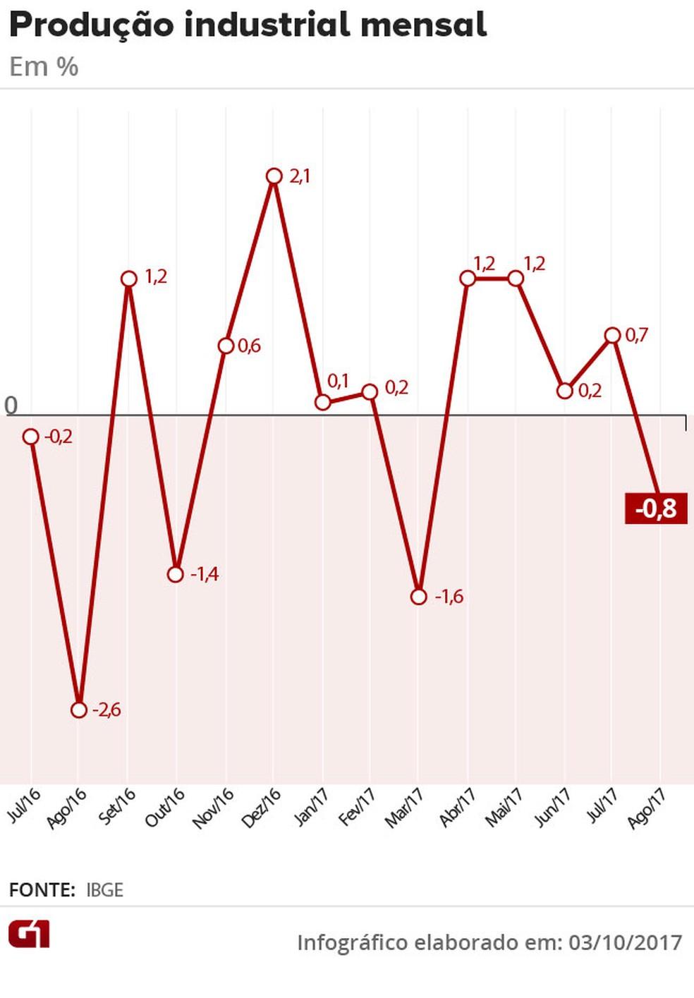 Produção industrial mês a mês (Foto: Editoria de Arte/G1)