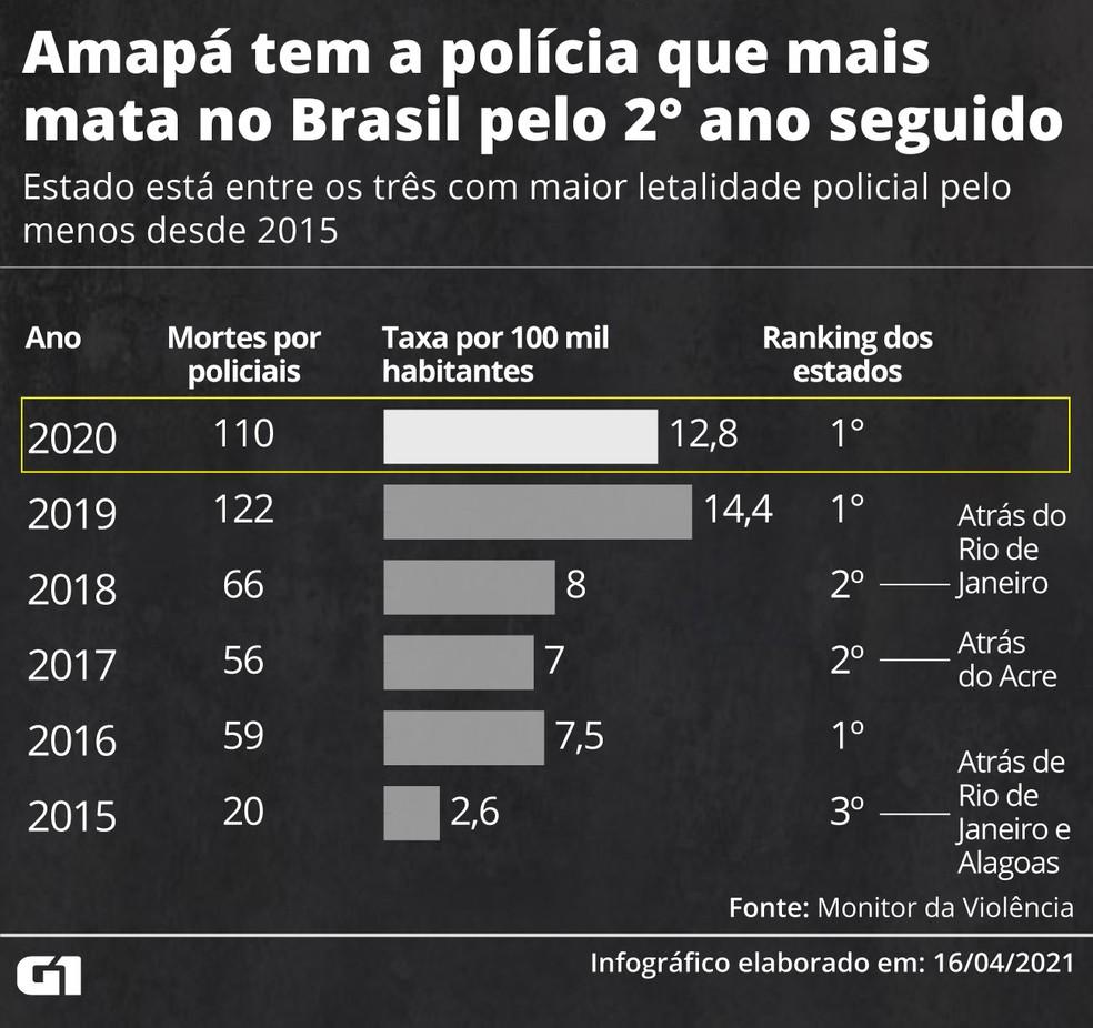 Amapá tem a polícia que mais mata no Brasil. — Foto: Arte/G1