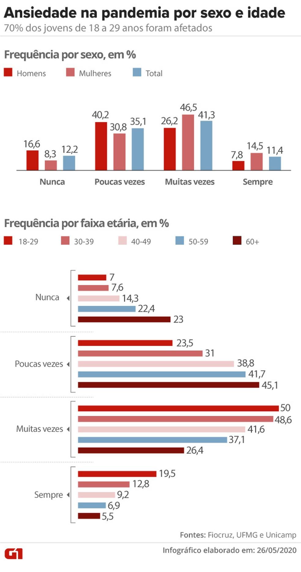 Ansiedade na pandemia por sexo e idade — Foto: Cido Gonçalves/G1