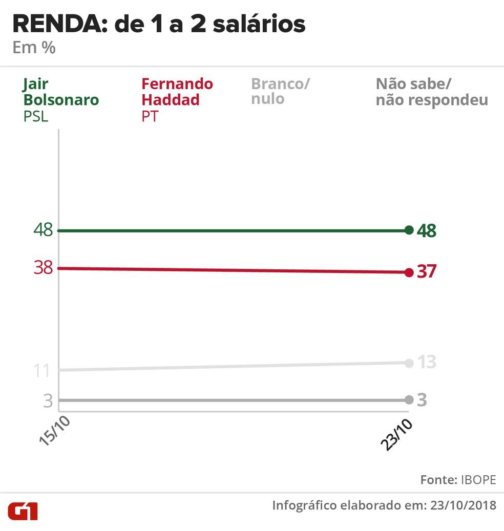 Pesquisa Ibope - 23 de outubro - intenção de voto por segmentos - renda: de 1 a 2 salários — Foto: Arte/G1