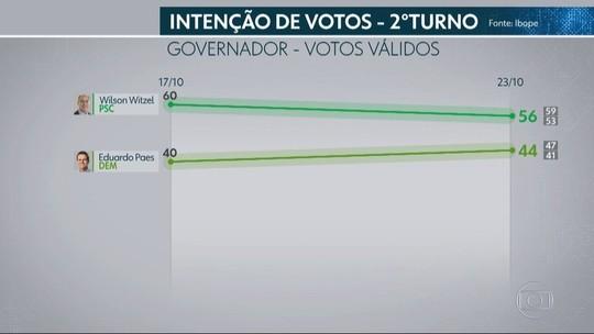 Ibope no RJ, votos válidos: Witzel, 56%; Paes, 44%