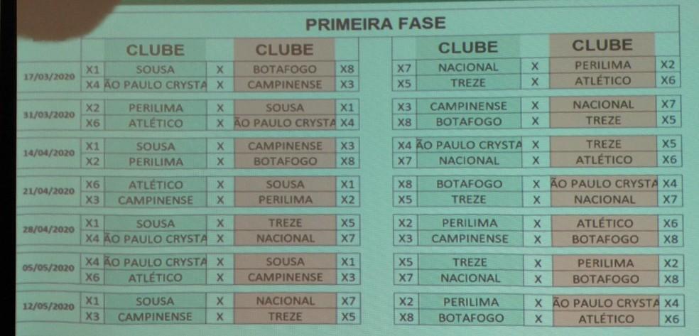 Tabela da primeira fase do Campeonato Paraibano de 2021 — Foto: Expedito Madruga / ge