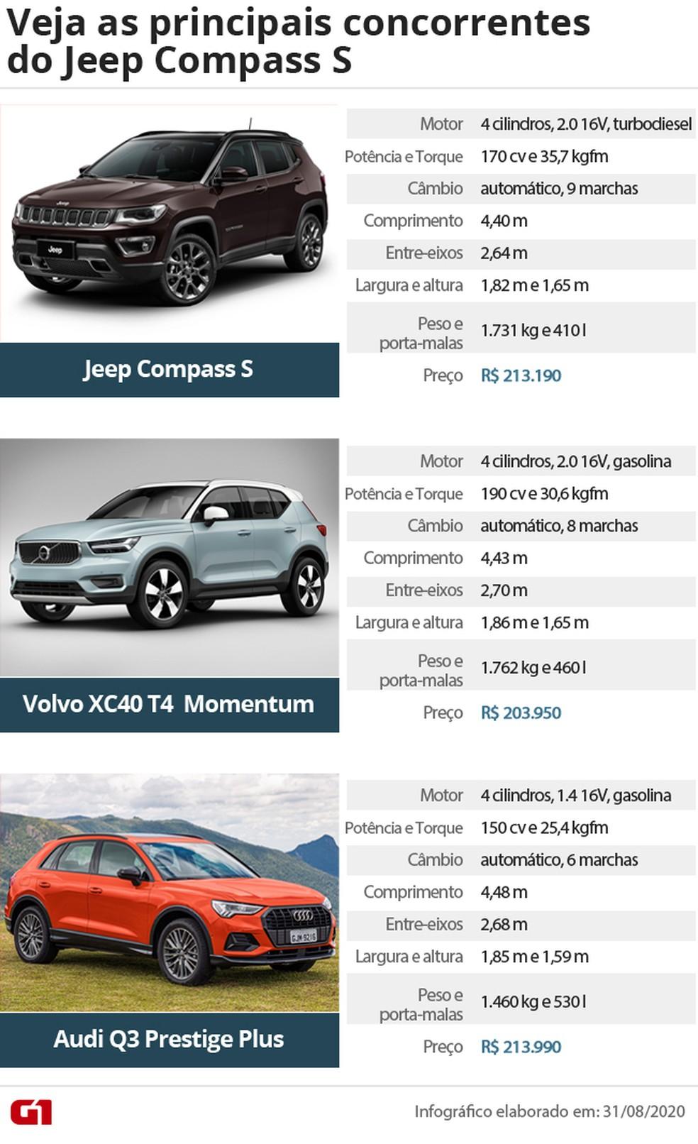 Jeep Compass S Primeiras Impressoes Auto Esporte G1
