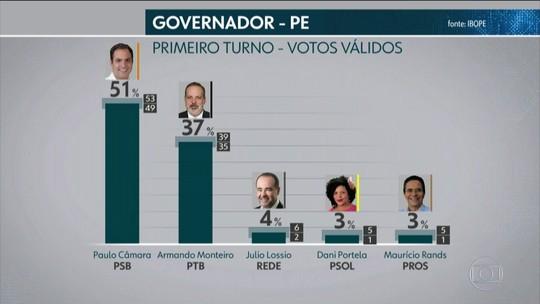 Ibope - Pernambuco, votos válidos: Paulo Câmara, 51%; Armando Monteiro, 37%