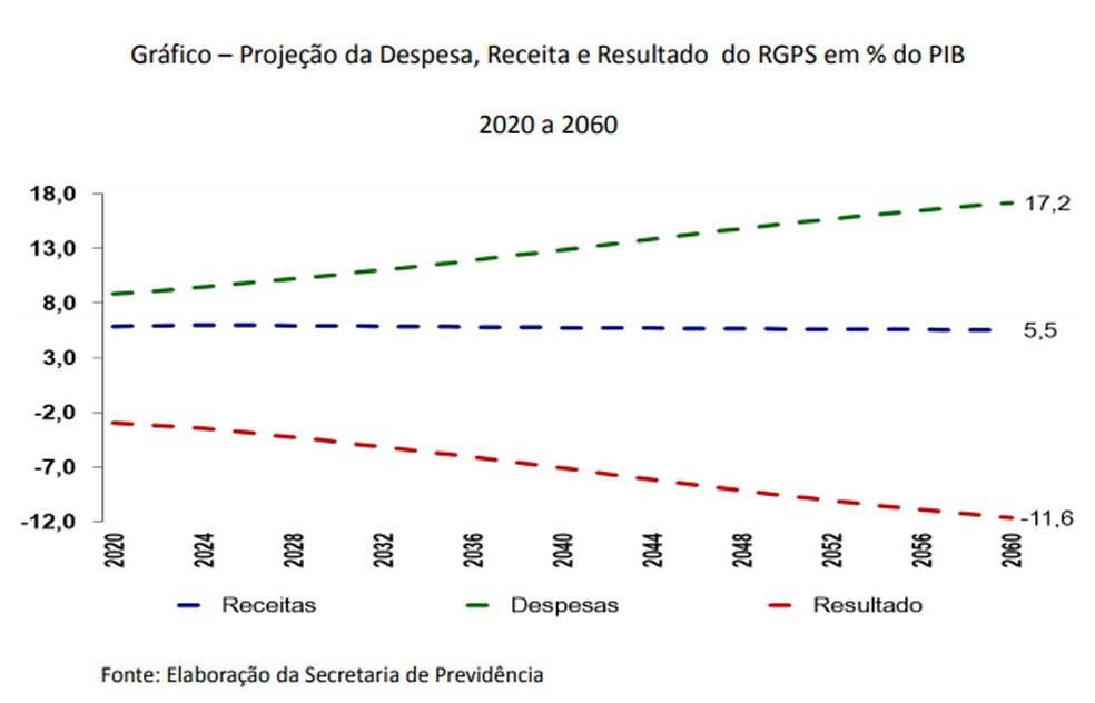 Gráfico da projeção da despesa, receita e resultado do RGPS em % do PIB — Foto: Divulgação/Ministério da Economia