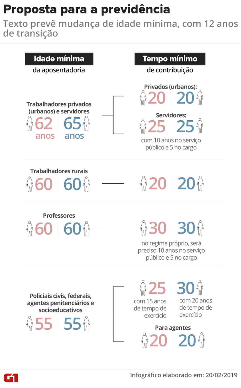 Proposta da reforma da Previdência: idade mínima e tempo de contribuição — Foto: Juliane Monteiro e Rodrigo Cunha/G1