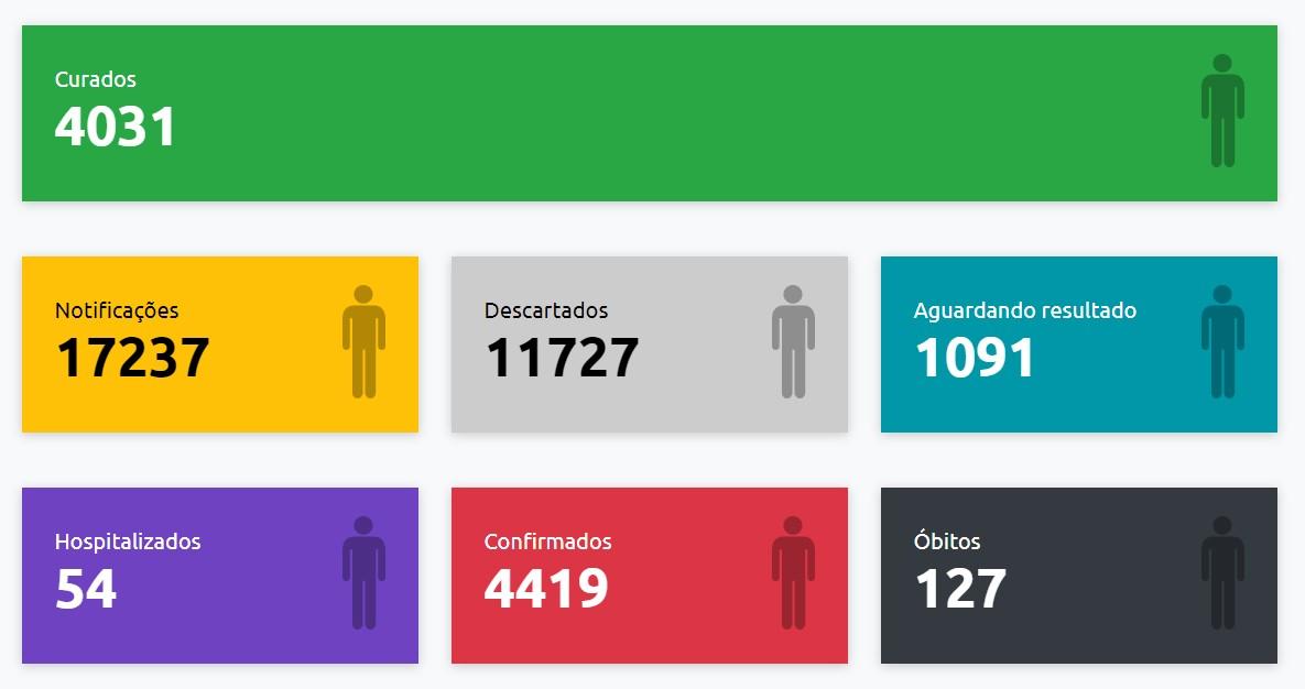 Com mais 52 confirmações, Presidente Prudente tem 4.419 casos positivos de Covid-19; 54 pessoas estão hospitalizadas