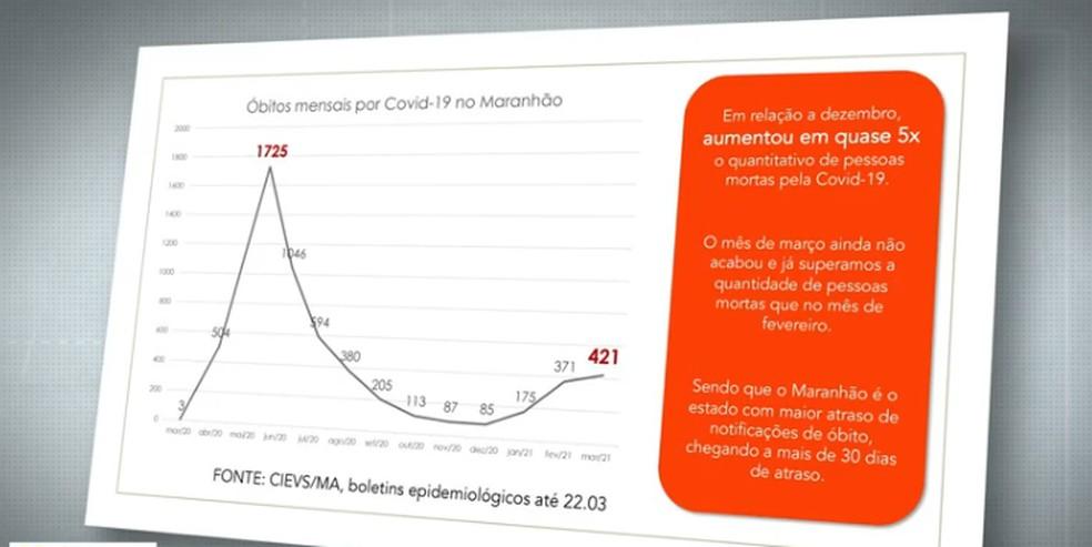 Covid 19: Maranhão é o 3° estado que mais atrasa notificação de óbitos pela doença — Foto: Reprodução/Tv Mirante