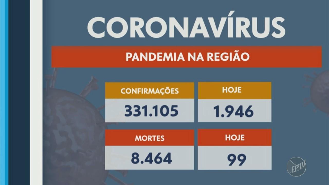 Regiões de Campinas e Piracicaba registram 99 mortes por Covid-19 nesta quarta-feira (7)
