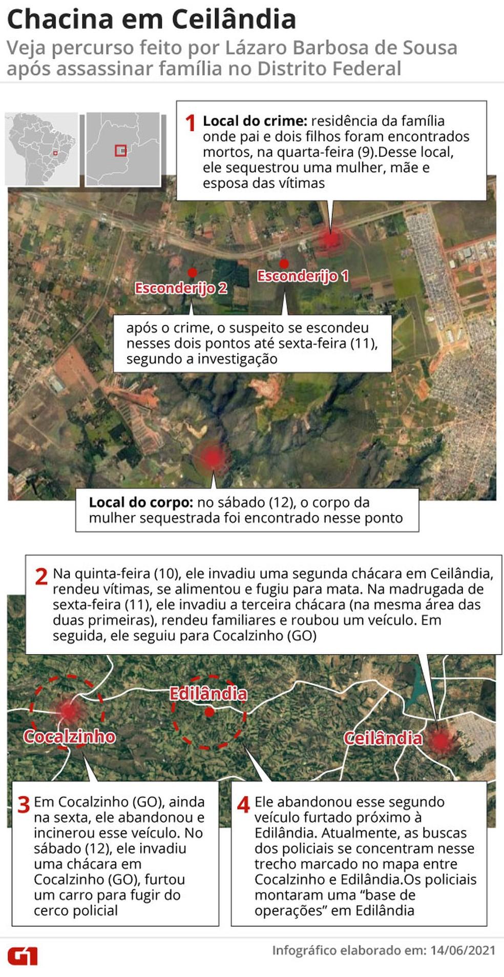 Linha do tempo dos crimes cometidos por Lázaro Barbosa de Sousa, deste a chacina no DF — Foto: Reprodução
