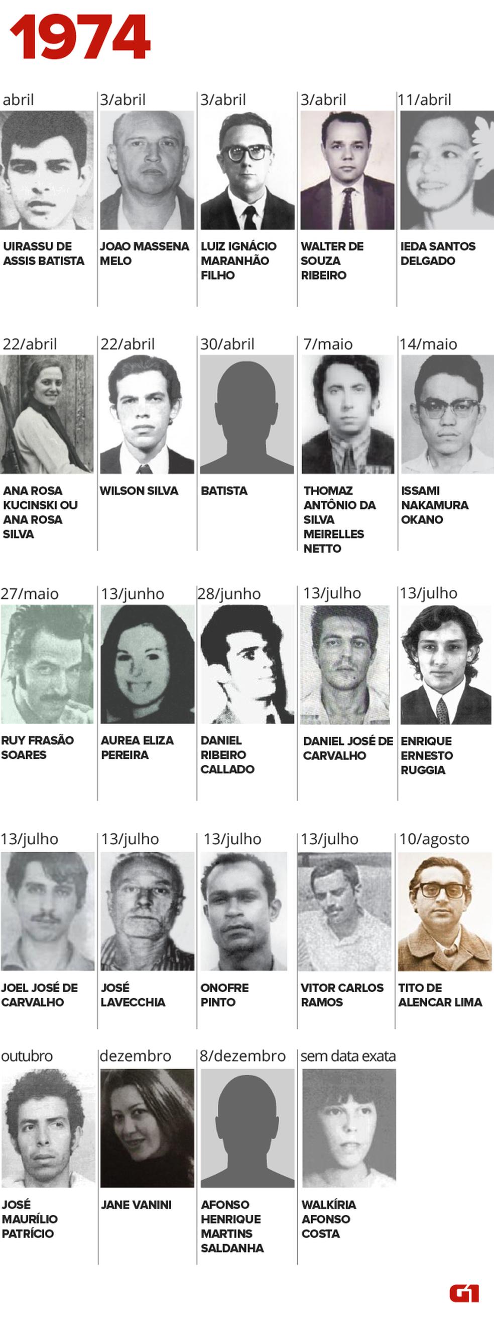 Desaparecidos ou mortos pela ditadura em 1974, segundo documento da Comissão da Verdade (Foto: Igor Estrela/G1)