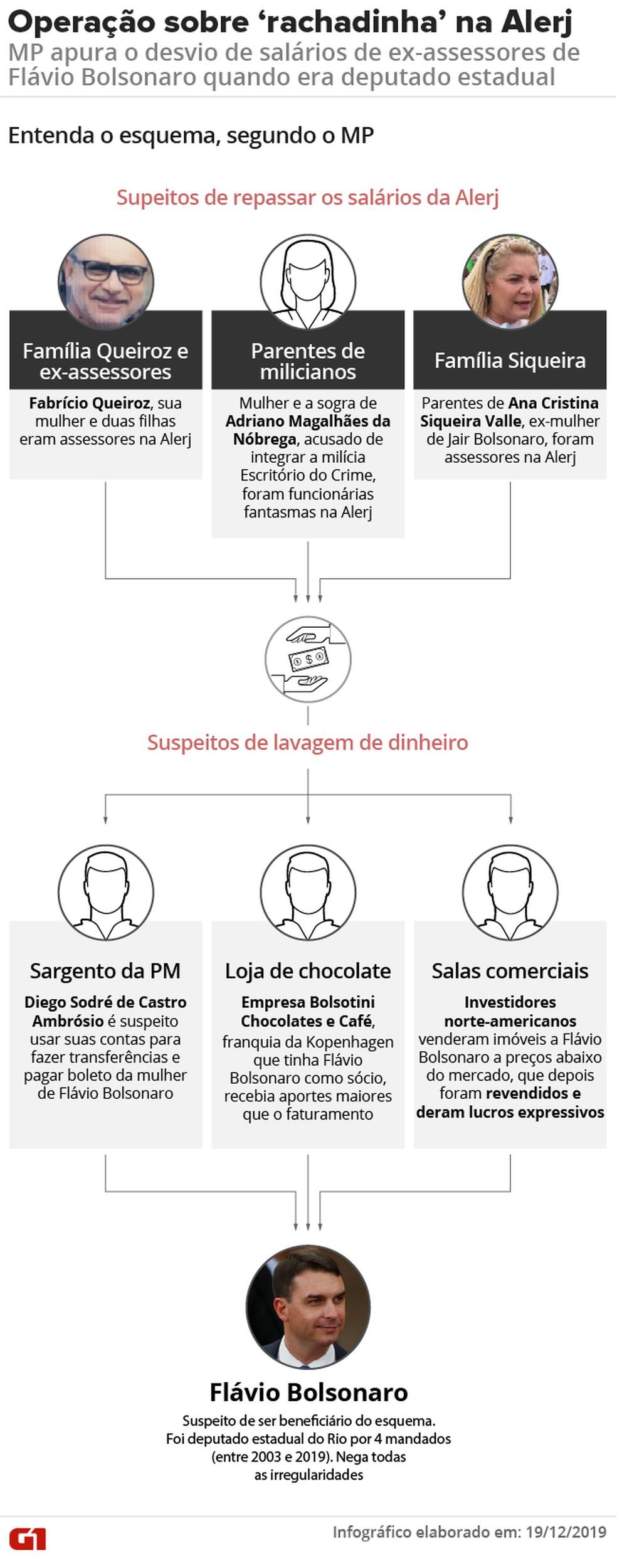 Entenda a suspeita de 'rachadinha' na Alerj envolvendo Flávio Bolsonaro quando era deputado estadual no Rio de Janeiro e o ex-assessor Fabrício Queiroz — Foto: Arte/G1