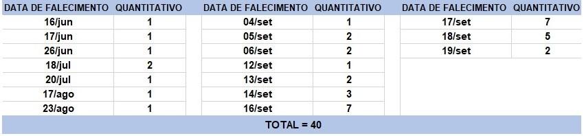 Bahia tem 2.191 novos casos e 40 mortes por Covid-19 nas últimas 24 horas; nº total é de 294.210 e óbitos chegam a 6.221