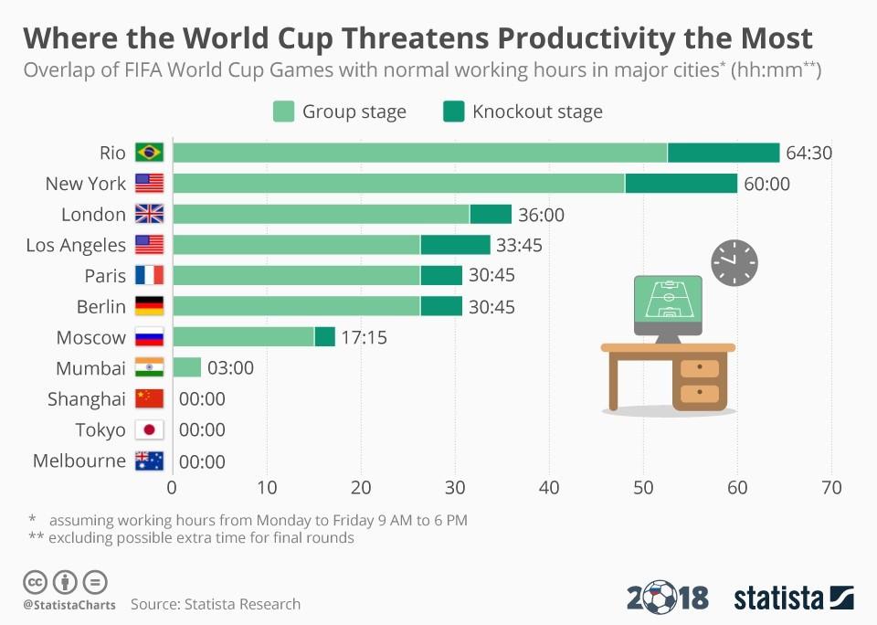 Gráfico mostra as cidades onde a produtividade é mais afetada pela Copa do Mundo (Foto: Divulgação)
