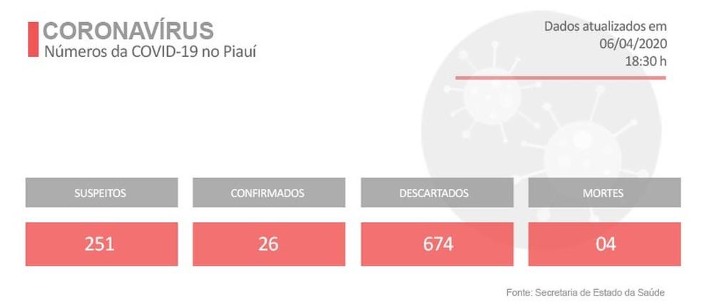 Casos de coronavírus no Piauí em 06/04/2020. — Foto: Adelmo Paixão/G1