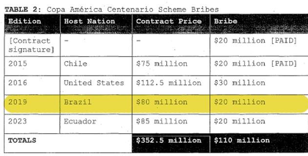 reprodução Brasil propina corrupção dinheiro FIFA (Foto: Reprodução)