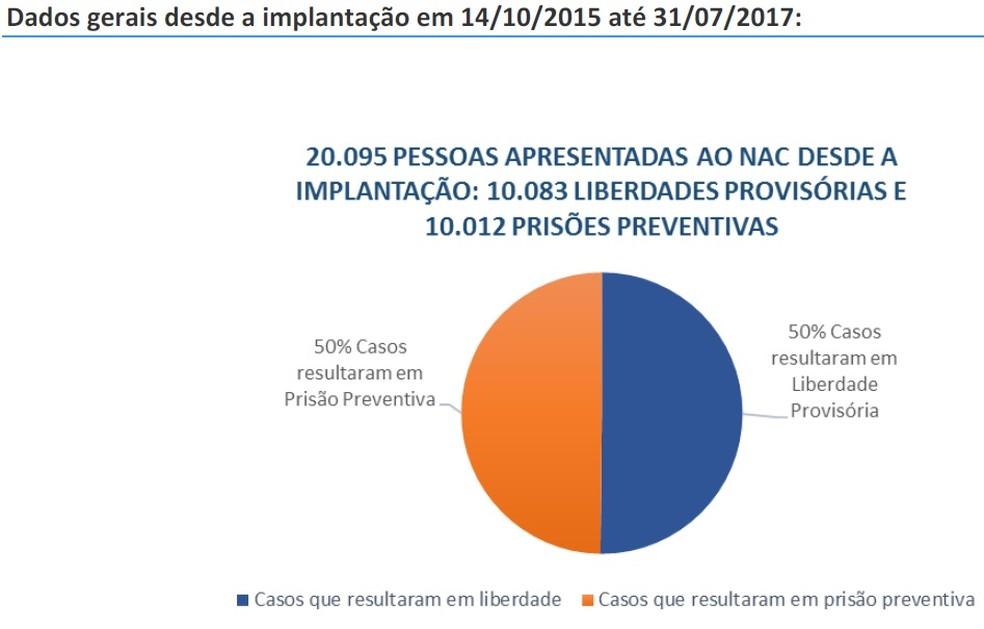 Dados sobre liberdade provisória e prisão preventiva após audiências de custódia no DF (Foto: Tribunal de Justiça do Distrito Federal/Divulgação)