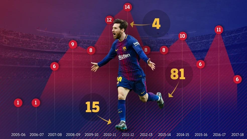 Foram quatro gols de cabeça, 15 com o pé direito e 81 com a canhotinha (Foto: Reprodução/Barcelona)