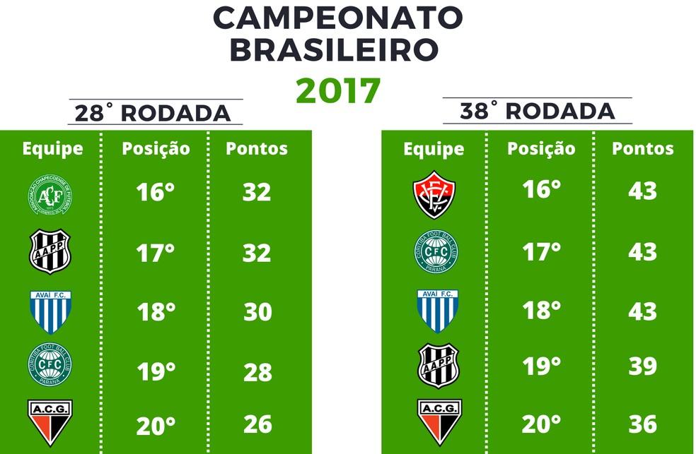 Pontuação Série A de 2017 — Foto: GloboEsporte.com