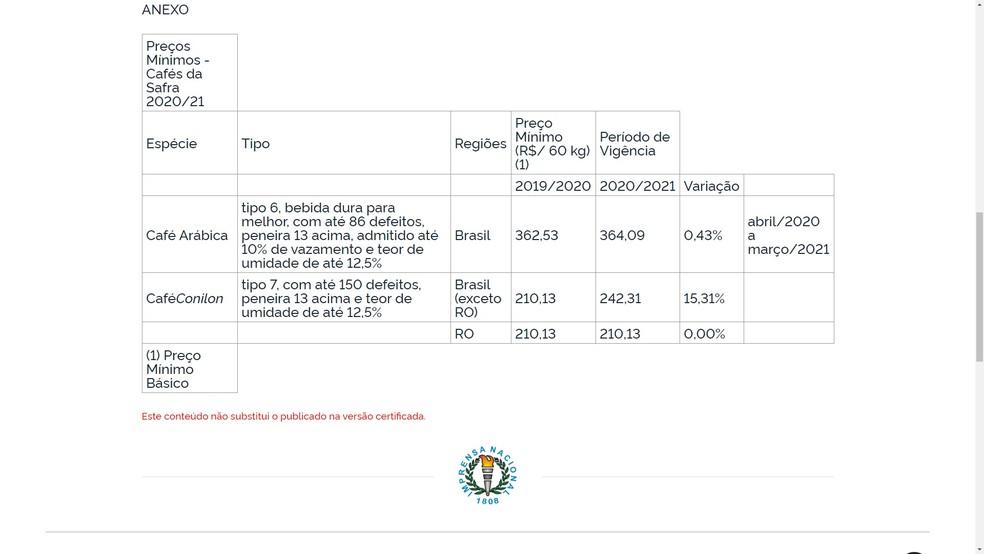 Tabela define preço do conilon no país, exceto para Rondônia — Foto: Reprodução