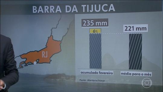 Chuva em fevereiro no RJ já superou média normal pro mês