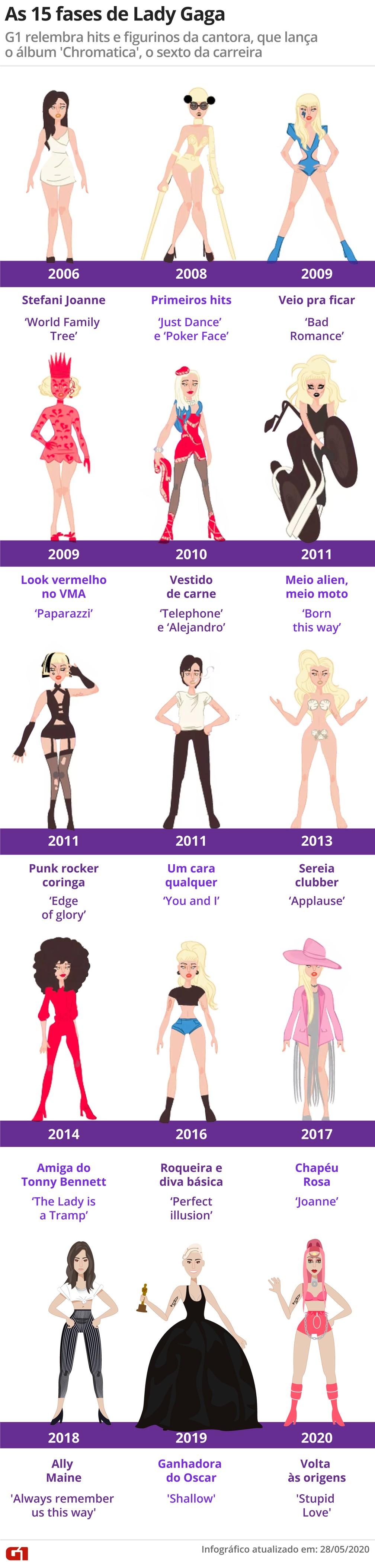 Relembre a carreira de Lady Gaga em 15 fases — Foto: G1/Arte