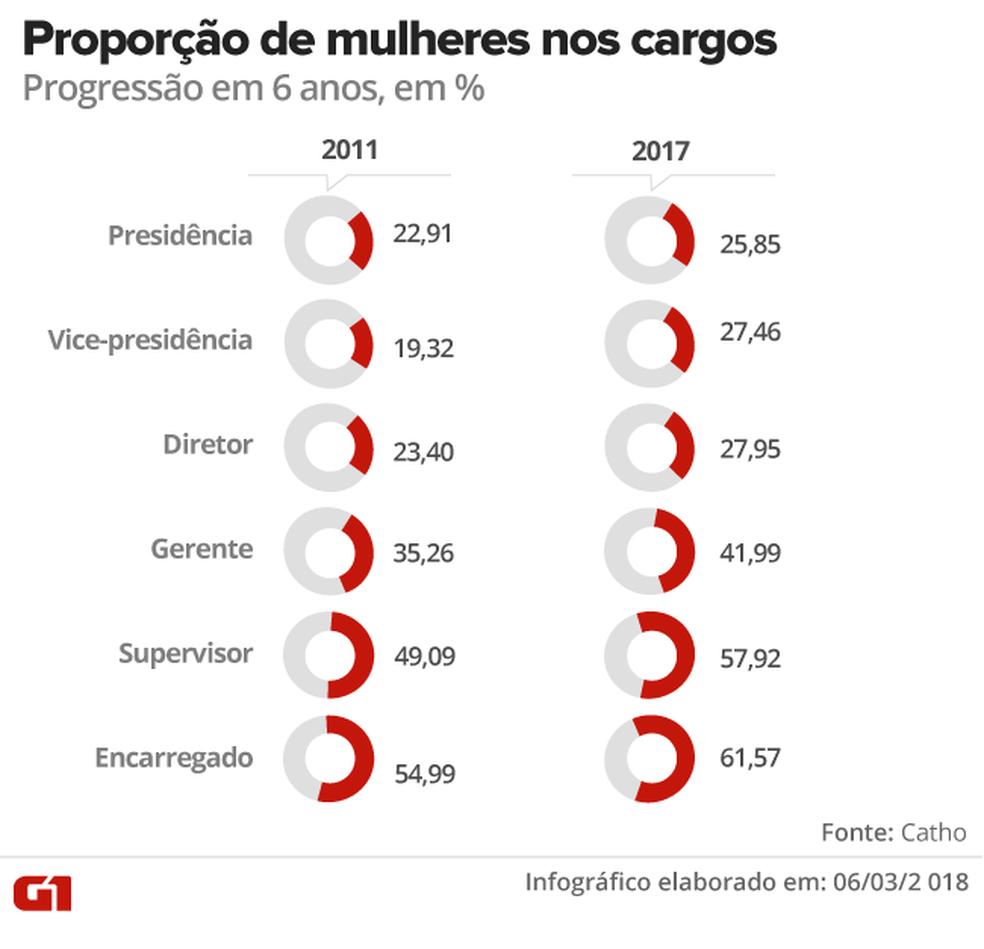 Proporção das mulheres ao longo dos últimos seis anos em cargos de gestão (Foto: Karina Almeida/G1)