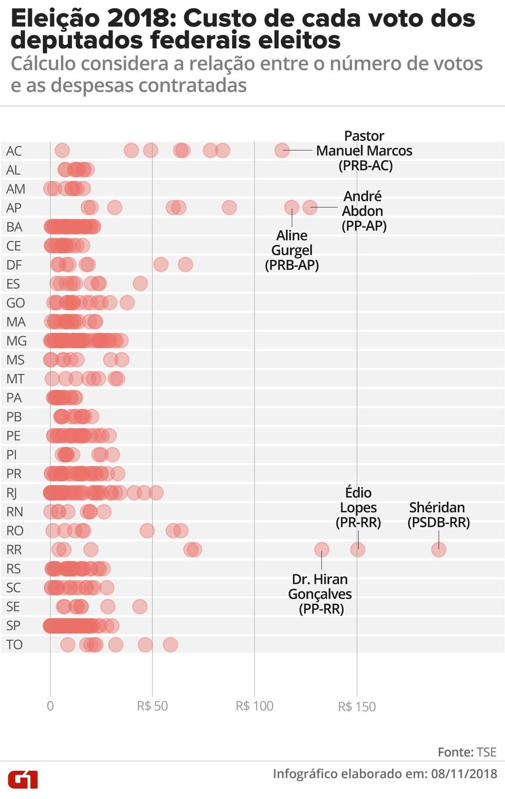 Eleição 2018: Custo de cada voto dos deputados federais eleitos — Foto: Alexandre Mauro, Betta Jaworski e Gabriela Caesar / G1