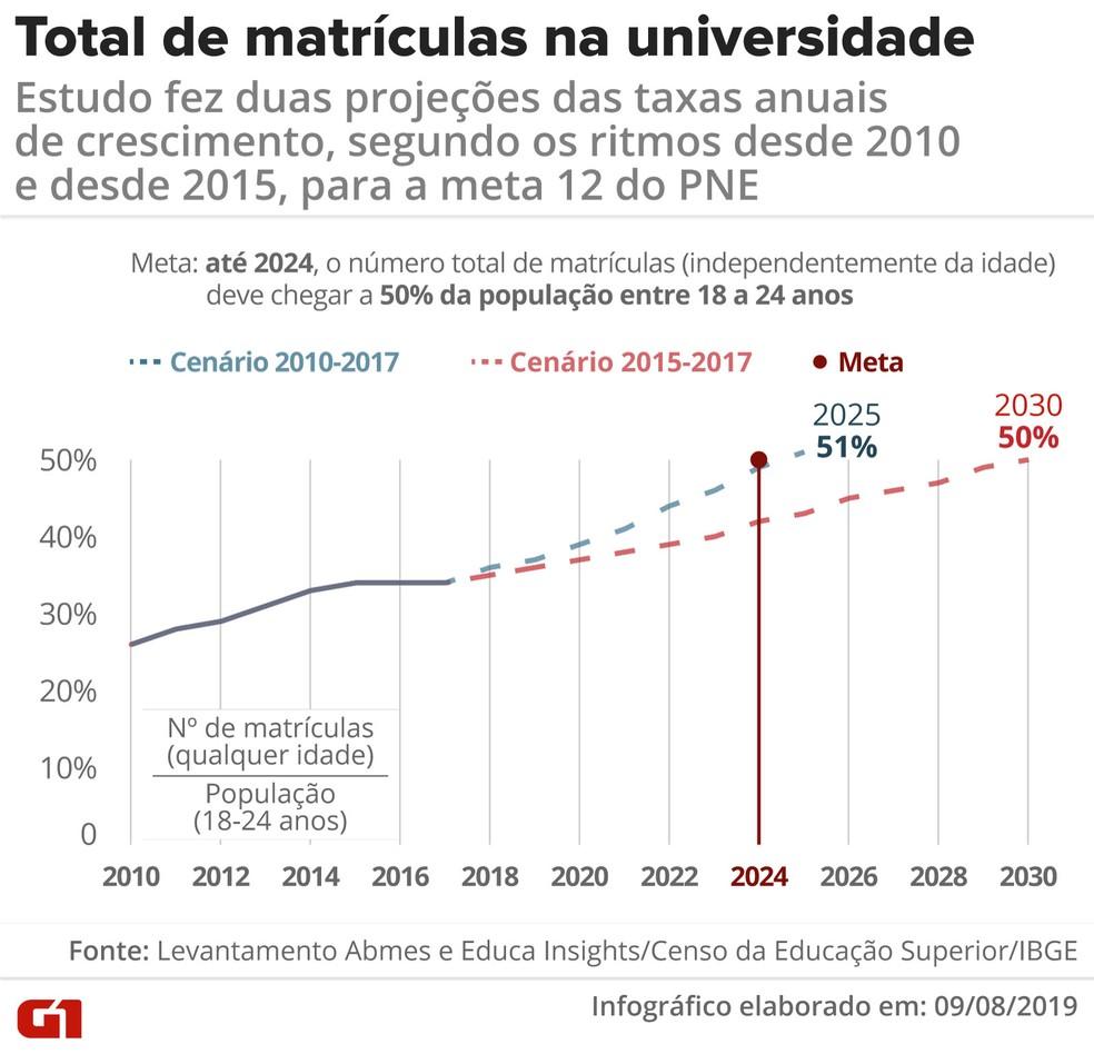 A meta 12 do PNE também determina que o número de matrículas na graduação de pessoas de todas as idades chegue, em 2024, a 50% da população jovem (de 18 a 24 anos) — Foto: Diana Yukari/G1