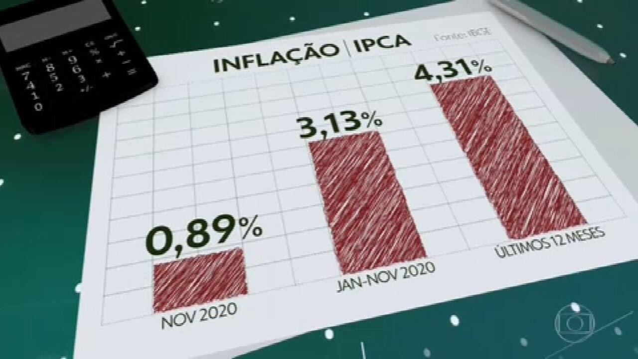 Inflação de novembro é a maior para o mês desde 2015