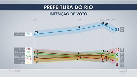 Ibope, votos válidos: Crivella tem 38%, Freixo, 14%, e Pedro Paulo, 11%