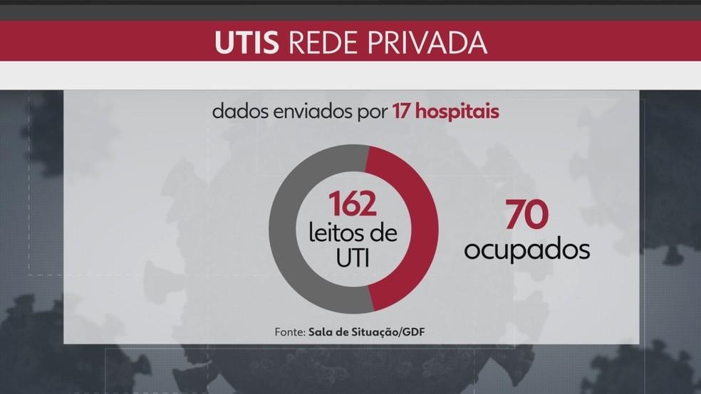 Ocupação dos leitos de UTI na rede privada do distrito federal no dia 18 de maio  — Foto: TV Globo/Reprodução