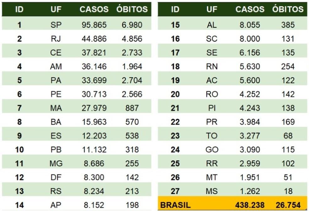 Distribuição de casos e mortes por coronavírus por estados do Brasil em 28 de maio — Foto: Reprodução/Ministério da Saúde