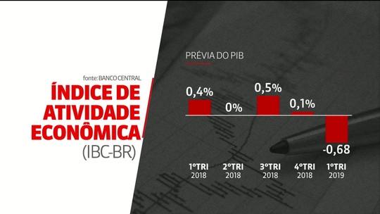 'Prévia' do PIB do Banco Central indica que economia brasileira recuou 0,68% no 1º trimestre
