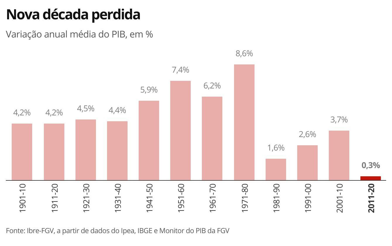 Com recessões e pandemia, PIB do Brasil tem pior década em 120 anos