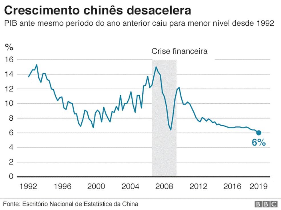 PIB da China avança 6,1% em 2019, menor crescimento em 29 anos — Foto: BBC