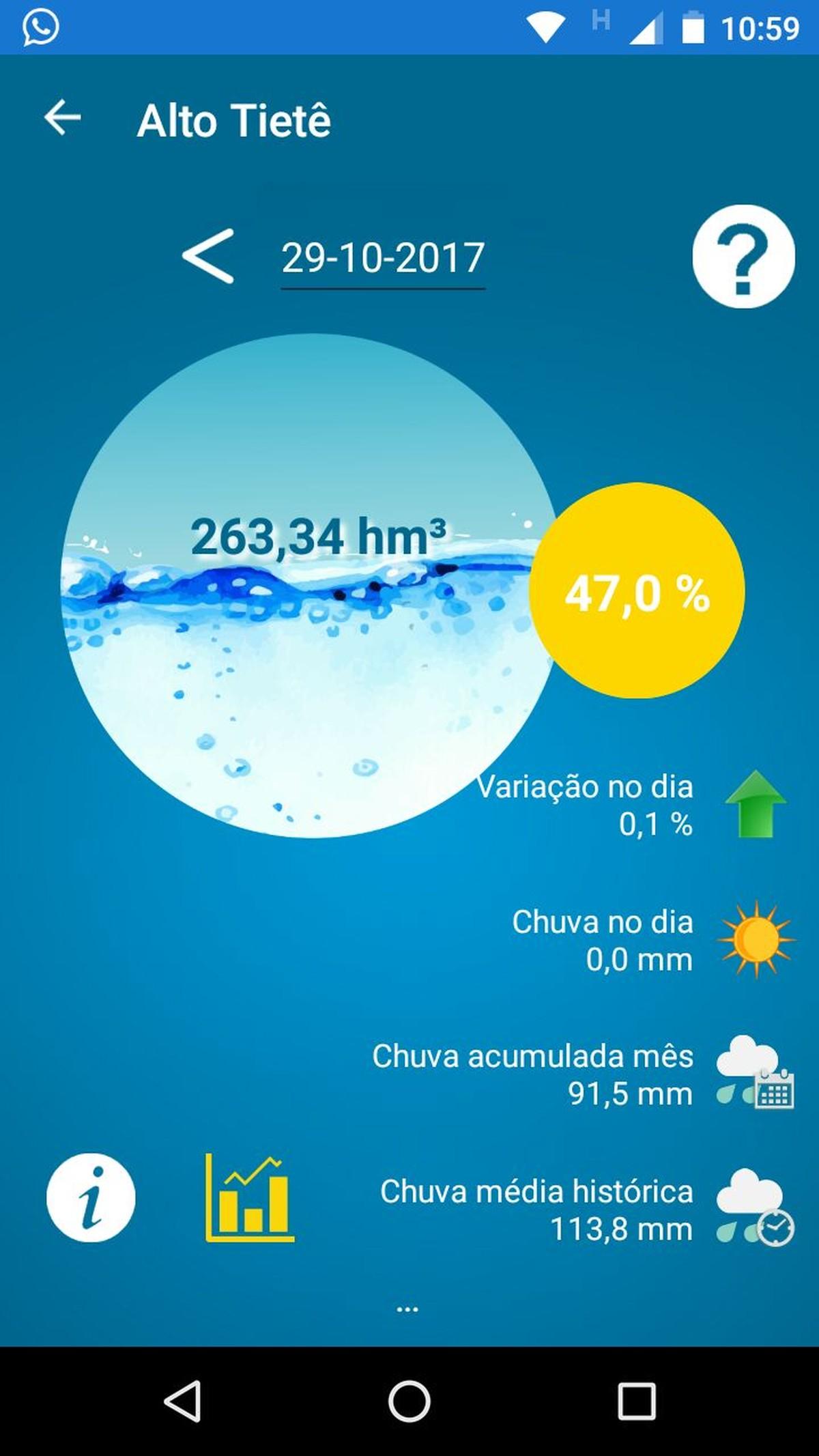 Situação de represas do Sistema Alto Tietê agora pode ser monitorada por meio de aplicativo