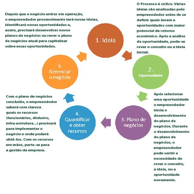 Plano de negócios: guia para o planejamento de novos negócio