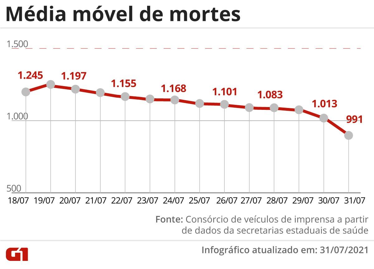 Brasil tem 925 mortes por Covid-19 em 24 horas; média móvel está abaixo de 1 mil pela primeira vez desde 20 de janeiro